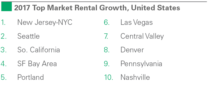 2017 Top Market Rental Growth, US