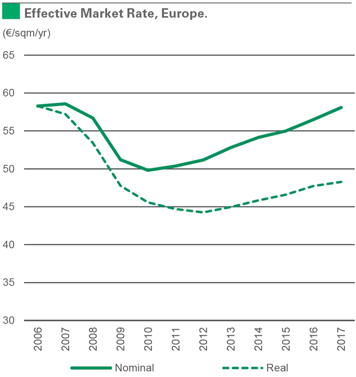 2017 Effective Market Rate, Europe