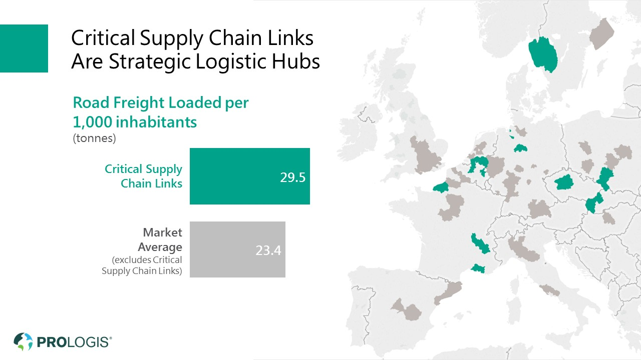 Prologis Critical Supply Chain Links