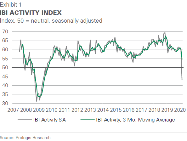 IBI Activity Index