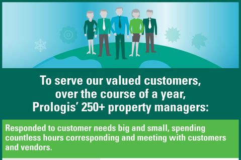 Prologis Property Managers' Wide Scope of Responsibility