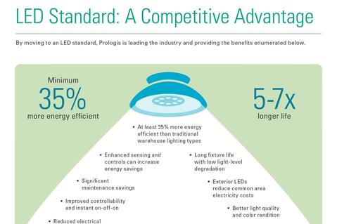 Prologis LED Standard: A Competitive Advantage